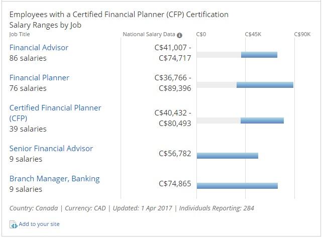 CFP Salaries